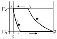 Reciprocating Compressors: Why does Turning out a Cylinder