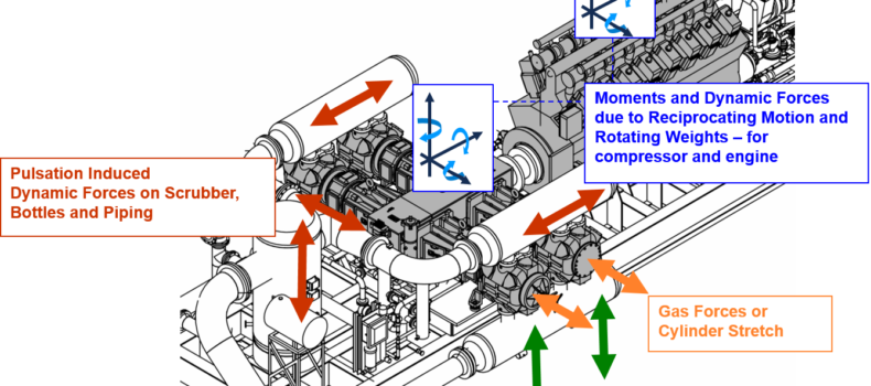 Manage Gas Compressor Shaking Forces